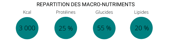 Répartition des macro nutriments